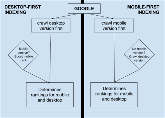 https://www.highervisibility.com/wp-content/uploads/2018/05/google-mobile-indexing-556x400.png