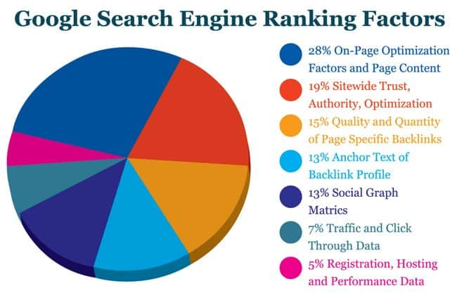 Search Ranking Factors