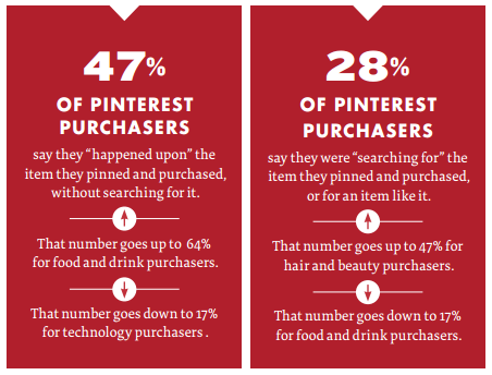 pinterest-purchasers
